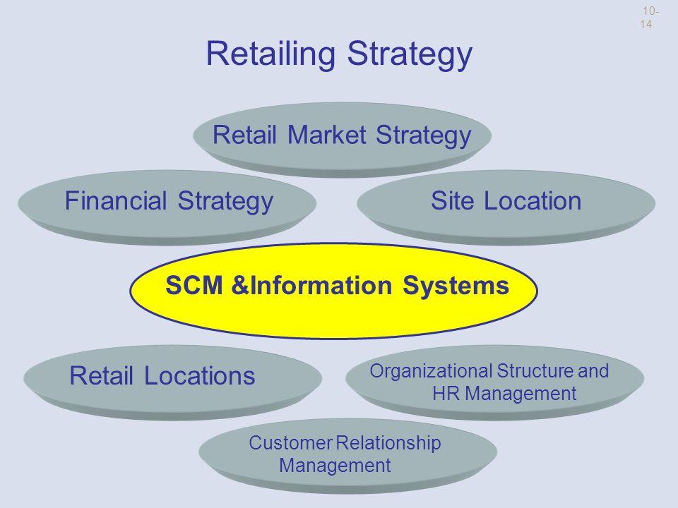 SCM drives RETAIL 1-13