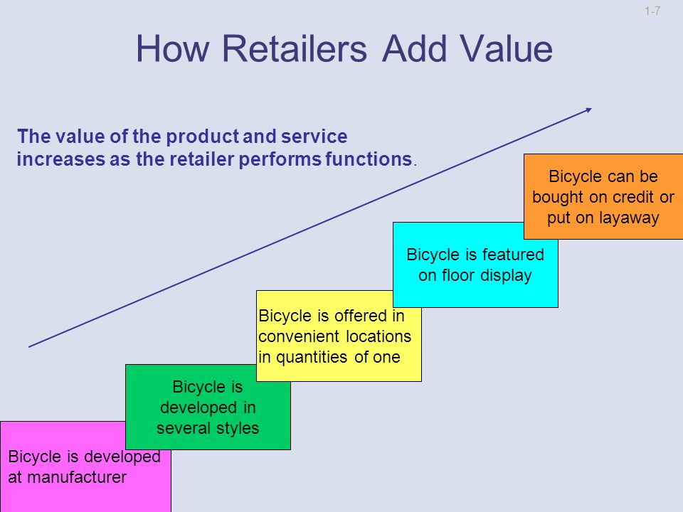 1-6 How Retailers Add Value Break Bulk -Buy it in quantities customers want Hold Inventory -Buy it at a convenient place when you want it Provide Assortment -Buy other products at the same time Offer Services -See it before you buy, get credit, layaway
