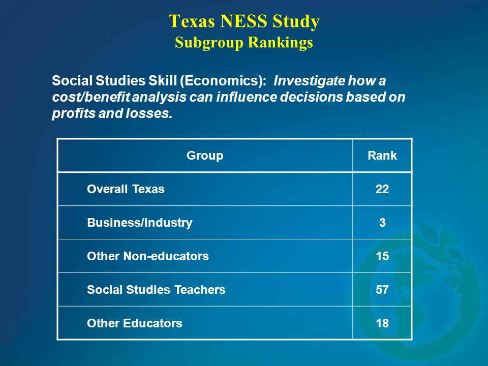 Texas NESS Study Subgroup Rankings Social Studies Skill (Economics): Investigate how a cost/benefit analysis can influence decisions based on profits and losses.