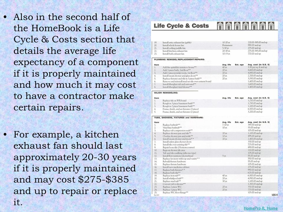Also in the second half of the HomeBook is a Life Cycle & Costs section that details the average life expectancy of a component if it is properly maintained and how much it may cost to have a contractor make certain repairs.