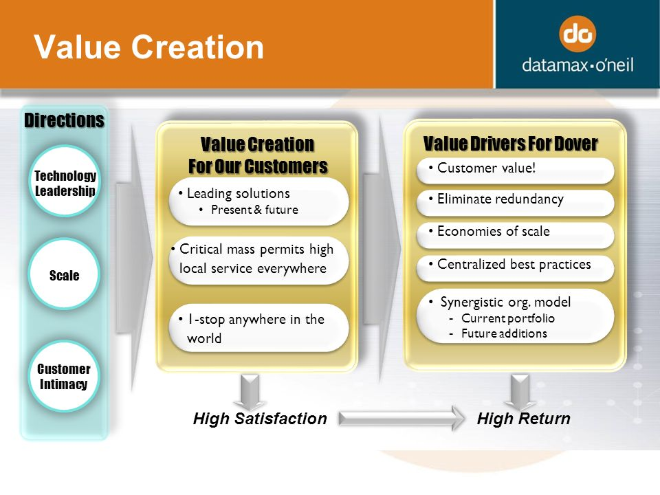 Value Creation Technology Leadership Scale Customer Intimacy Leading solutions Present & future Critical mass permits high local service everywhere 1-stop anywhere in the world Customer value.