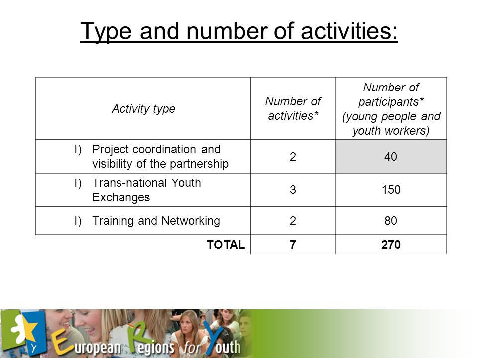 Type and number of activities: Activity type Number of activities* Number of participants* (young people and youth workers) I)Project coordination and