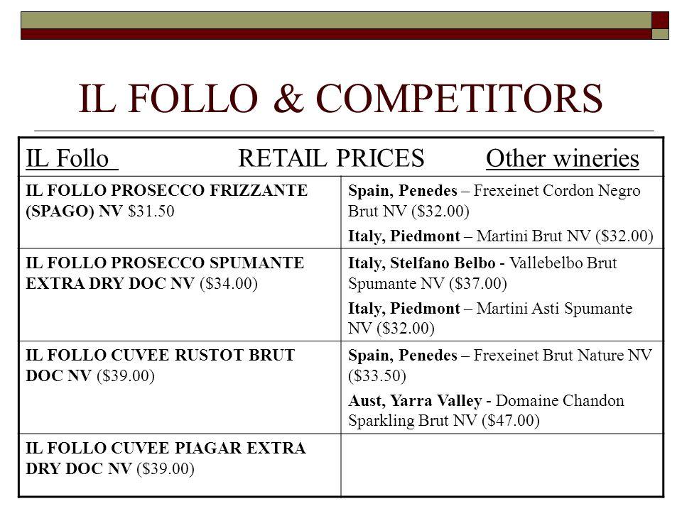 IL FOLLO & COMPETITORS IL Follo RETAIL PRICES Other wineries IL FOLLO PROSECCO FRIZZANTE (SPAGO) NV $31.50 Spain, Penedes – Frexeinet Cordon Negro Brut NV ($32.00) Italy, Piedmont – Martini Brut NV ($32.00) IL FOLLO PROSECCO SPUMANTE EXTRA DRY DOC NV ($34.00) Italy, Stelfano Belbo - Vallebelbo Brut Spumante NV ($37.00) Italy, Piedmont – Martini Asti Spumante NV ($32.00) IL FOLLO CUVEE RUSTOT BRUT DOC NV ($39.00) Spain, Penedes – Frexeinet Brut Nature NV ($33.50) Aust, Yarra Valley - Domaine Chandon Sparkling Brut NV ($47.00) IL FOLLO CUVEE PIAGAR EXTRA DRY DOC NV ($39.00)