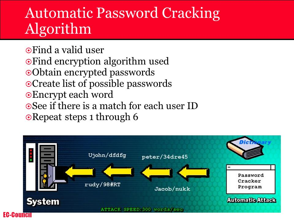 EC-Council Automatic Password Cracking Algorithm Find a valid user Find encryption algorithm used Obtain encrypted passwords Create list of possible p