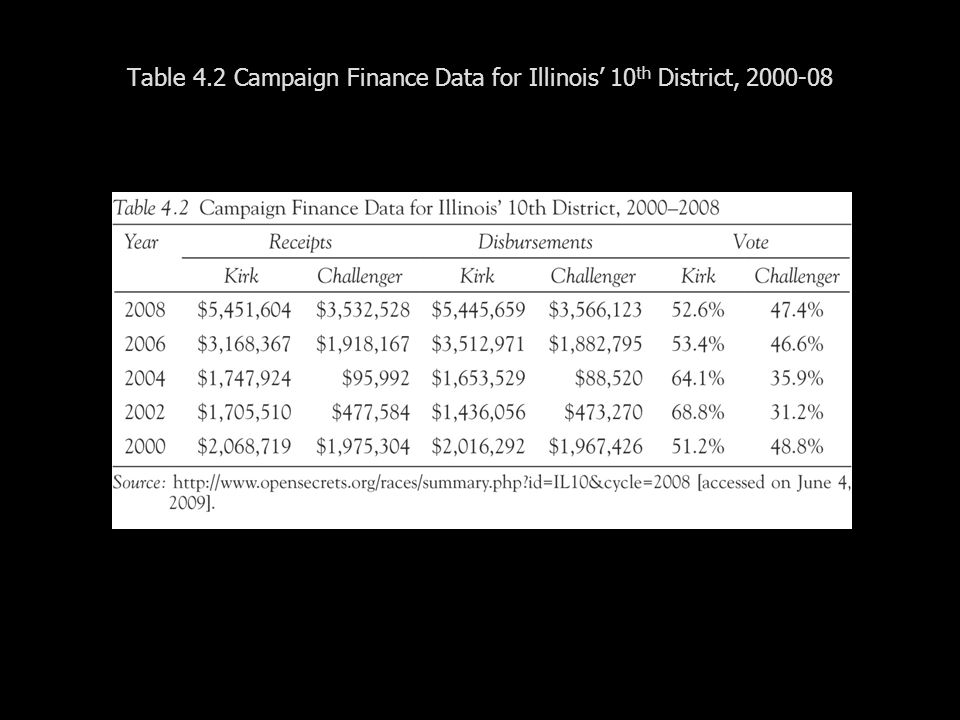 Table 4.2 Campaign Finance Data for Illinois 10 th District, 2000-08