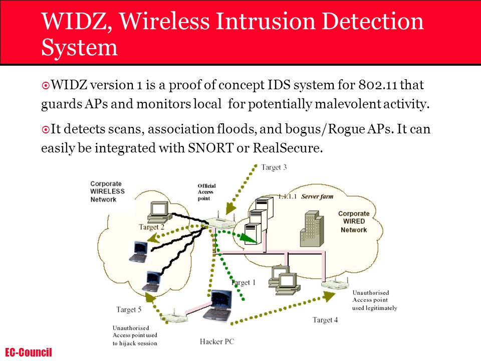 EC-Council WIDZ, Wireless Intrusion Detection System WIDZ version 1 is a proof of concept IDS system for 802.11 that guards APs and monitors local for potentially malevolent activity.
