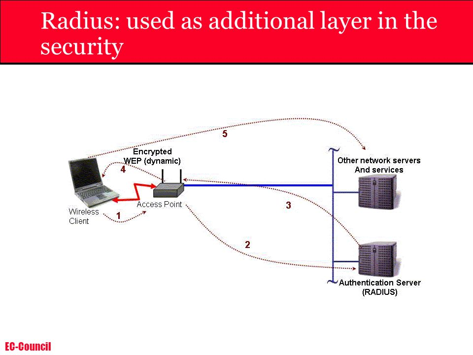 EC-Council Radius: used as additional layer in the security