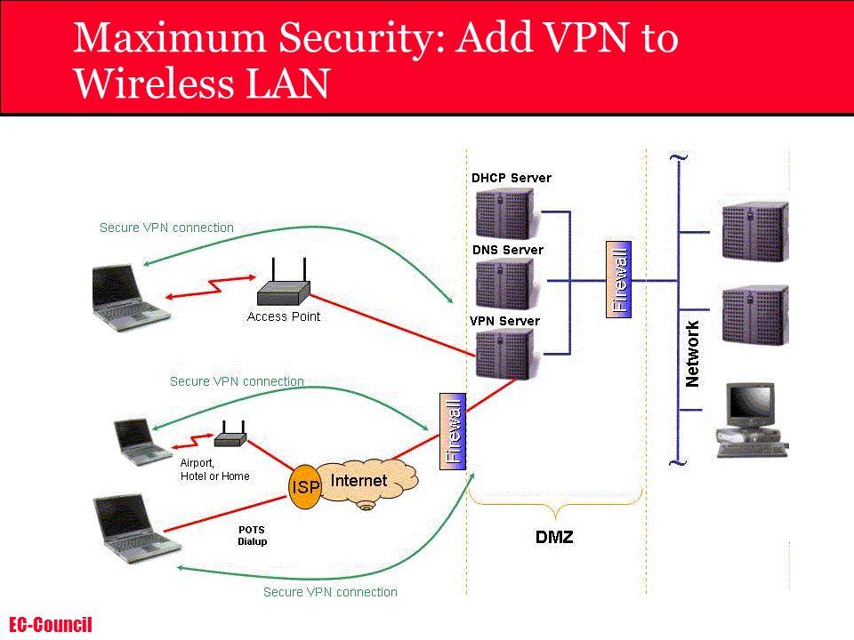 EC-Council Maximum Security: Add VPN to Wireless LAN