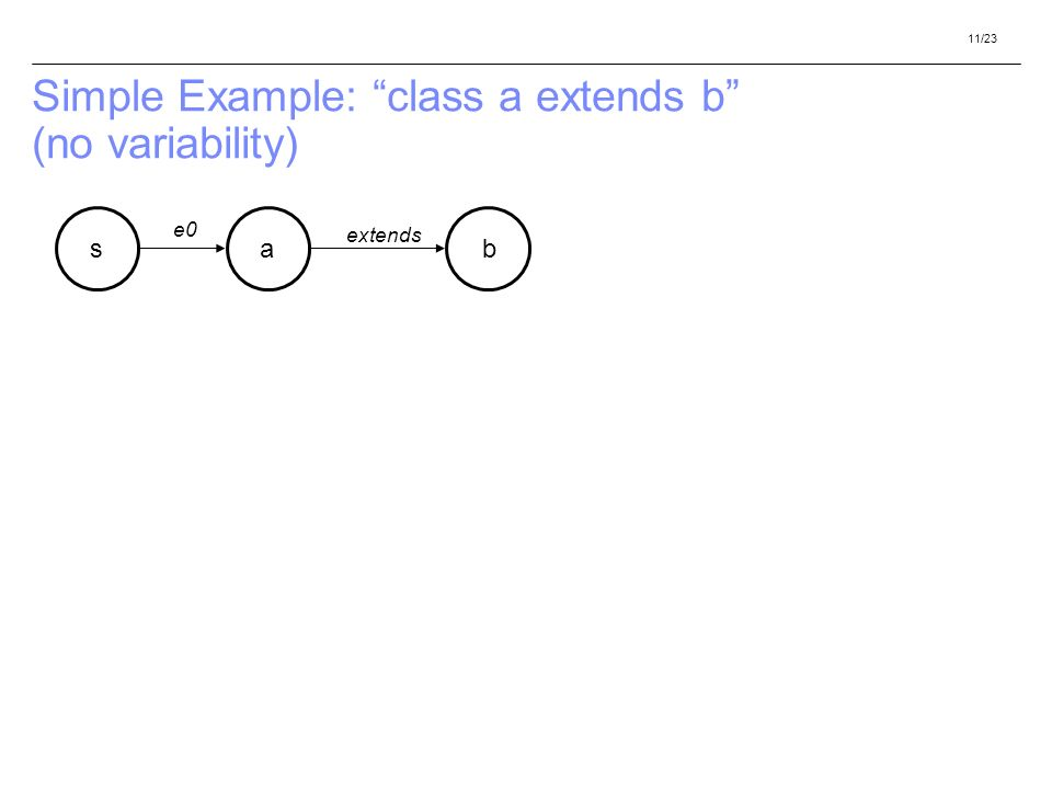 11/23 Simple Example: class a extends b (no variability) ab extends s e0