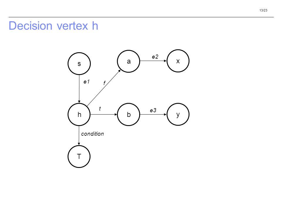 13/23 Decision vertex h h a b s f t e1 T condition y x e2 e3