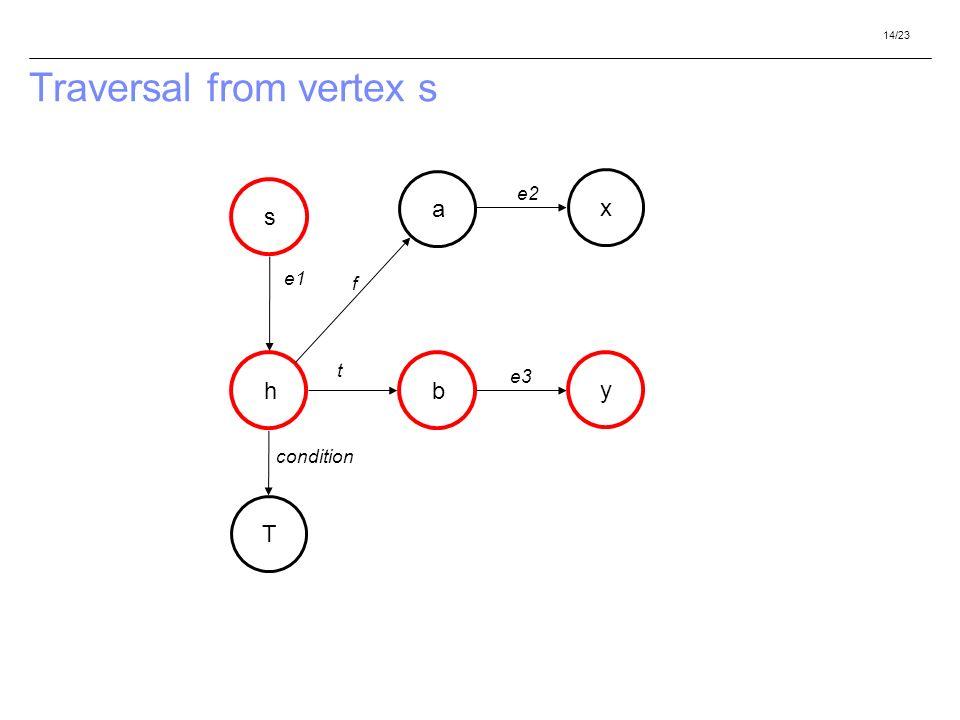 14/23 Traversal from vertex s h a b s f t e1 T condition y x e2 e3