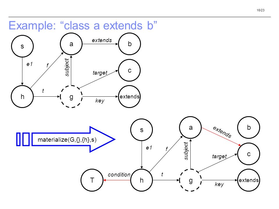 16/23 Example: class a extends b h a g extends b c s f t subject key target e1 materialize(G,{},{h},s) h a g extends b c s f t subject key target e1 T