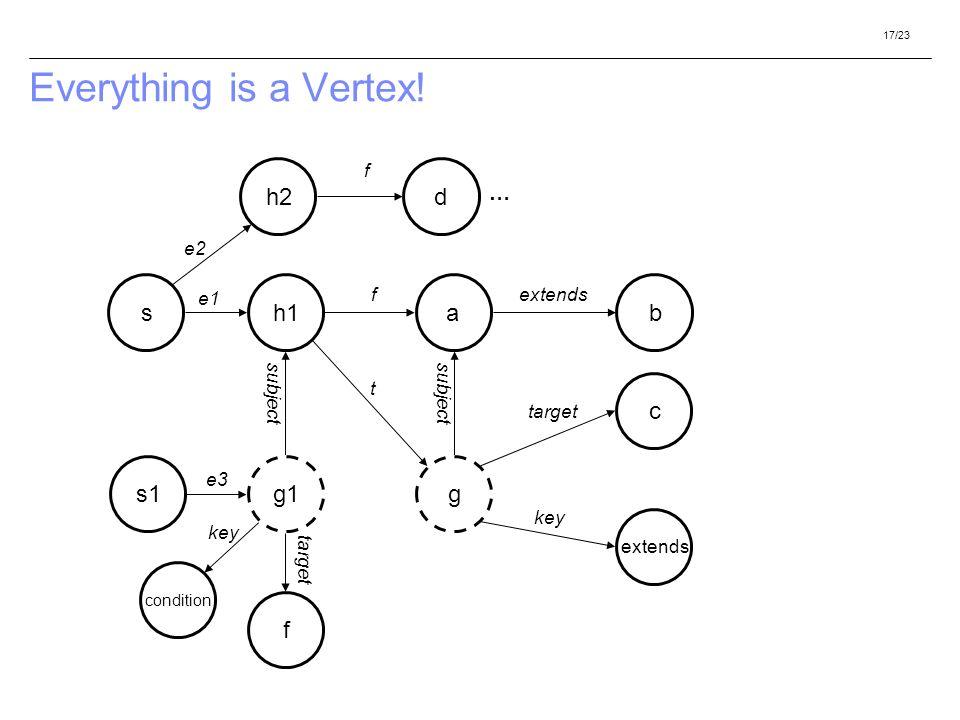 17/23 Everything is a Vertex! h1a g f extends b c s f t subject key target s1g1 condition key e1 e3 target subject h2 e2 d f …