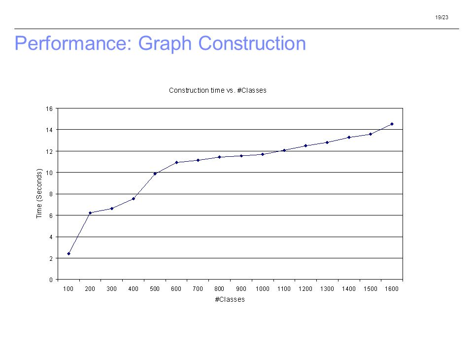 19/23 Performance: Graph Construction