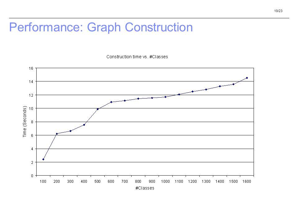 19/23 Performance: Graph Construction
