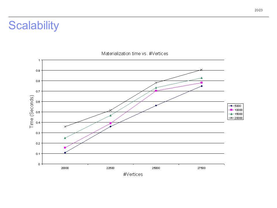 20/23 Scalability