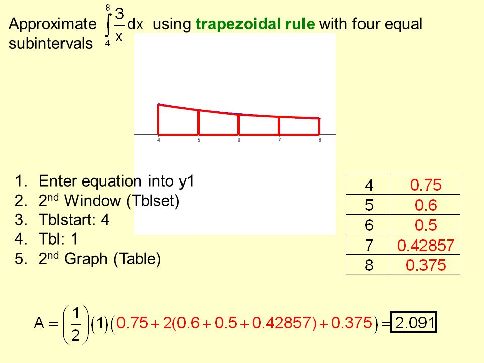 Approximate using trapezoidal rule with four equal subintervals 1.Enter equation into y1 2.2 nd Window (Tblset) 3.Tblstart: 4 4.Tbl: 1 5.2 nd Graph (T