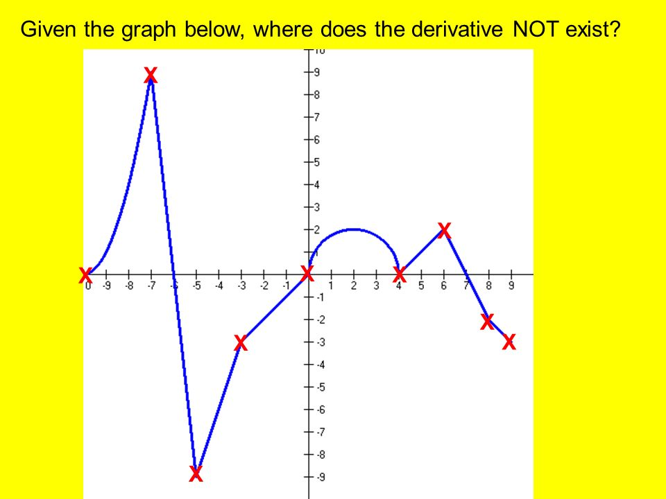 Given the graph below, where does the derivative NOT exist X X X X X X X X X