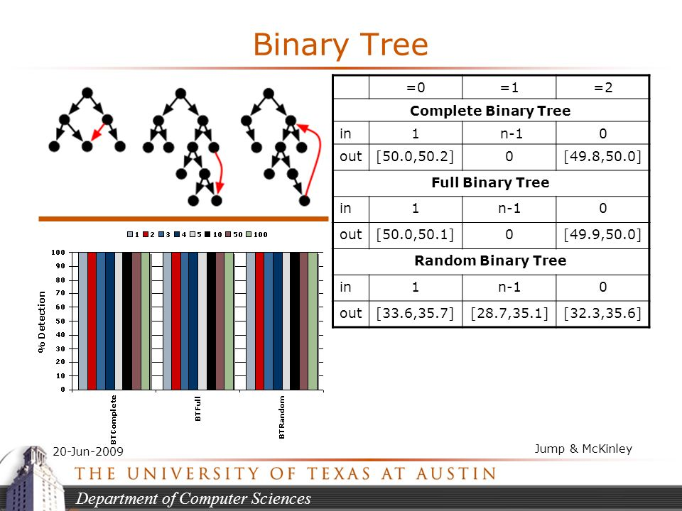 Department of Computer Sciences 20-Jun-2009 Jump & McKinley Binary Tree =0=1=2 Complete Binary Tree in1 n-10 out[50.0,50.2]0[49.8,50.0] Full Binary Tree in1n-10 out[50.0,50.1]0[49.9,50.0] Random Binary Tree in1n-10 out[33.6,35.7][28.7,35.1][32.3,35.6]