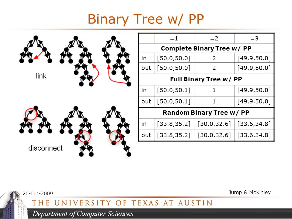 Department of Computer Sciences 20-Jun-2009 Jump & McKinley Binary Tree w/ PP =1=2=3 Complete Binary Tree w/ PP in[50.0,50.0]2[49.9,50.0] out[50.0,50.0]2[49.9,50.0] Full Binary Tree w/ PP in[50.0,50.1]1[49.9,50.0] out[50.0,50.1]1[49.9,50.0] Random Binary Tree w/ PP in[33.8,35.2][30.0,32.6][33.6,34.8] out[33.8,35.2][30.0,32.6][33.6,34.8] link disconnect