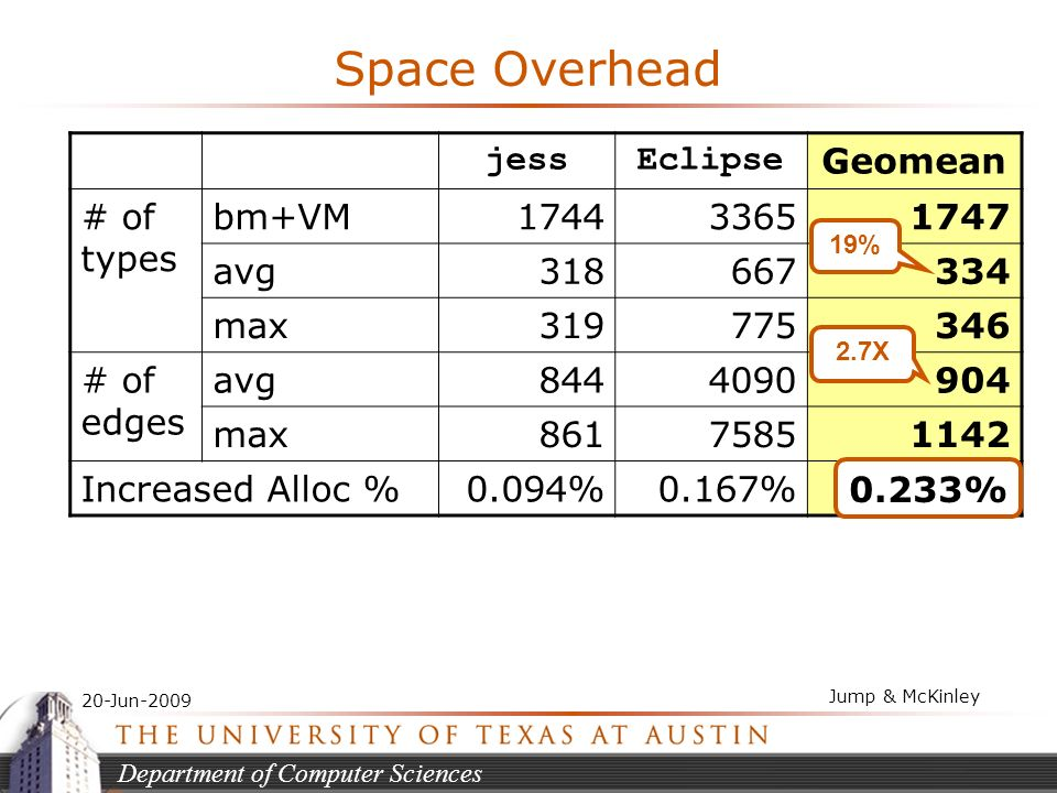 Department of Computer Sciences 20-Jun-2009 Jump & McKinley Space Overhead jessEclipse Geomean # of types bm+VM174433651747 avg318667334 max319775346 # of edges avg8444090904 max86175851142 Increased Alloc %0.094%0.167%0.233% 19% 2.7X 0.233%