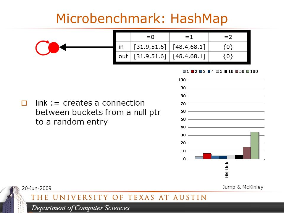 Department of Computer Sciences 20-Jun-2009 Jump & McKinley Microbenchmark: HashMap =0=1=2 in[31.9,51.6][48.4,68.1]{0} out[31.9,51.6][48.4,68.1]{0} link := creates a connection between buckets from a null ptr to a random entry