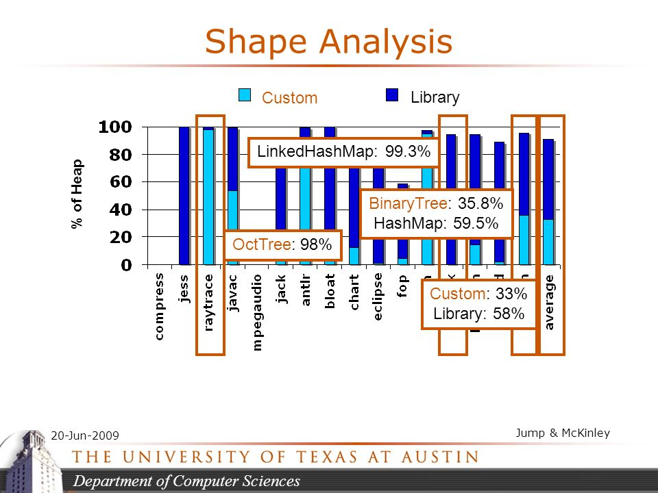 Department of Computer Sciences 20-Jun-2009 Jump & McKinley Shape Analysis % of Heap LinkedHashMap: 99.3% OctTree: 98% BinaryTree: 35.8% HashMap: 59.5% Custom Library Custom: 33% Library: 58%