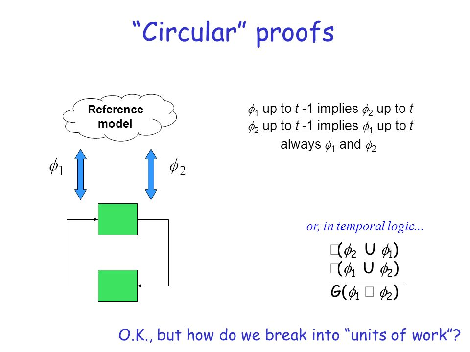 Circular proofs Reference model 1 up to t -1 implies 2 up to t 2 up to t -1 implies 1 up to t always 1 and 2 or, in temporal logic...