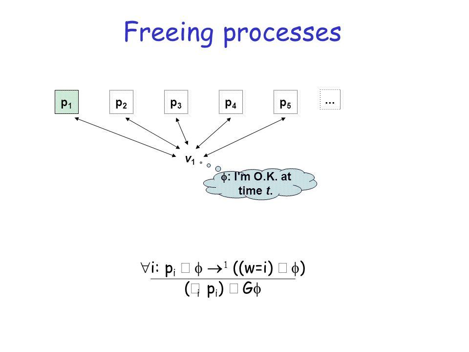 Freeing processes p1p1 p2p2 p3p3 p4p4 p5p5 v1v1...