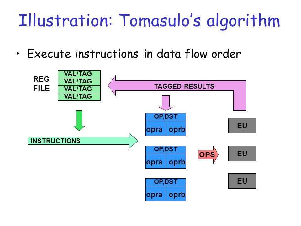 Illustration: Tomasulos algorithm Execute instructions in data flow order OP,DST opraoprb OP,DST opraoprb OP,DST opraoprb EU OPS TAGGED RESULTS INSTRUCTIONS VAL/TAG REG FILE