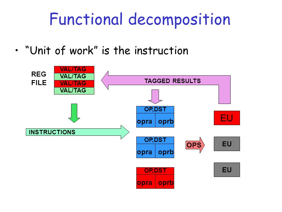 EU Functional decomposition Unit of work is the instruction OP,DST opraoprb OP,DST opraoprb EU OPS TAGGED RESULTS INSTRUCTIONS VAL/TAG REG FILE OP,DST opraoprb