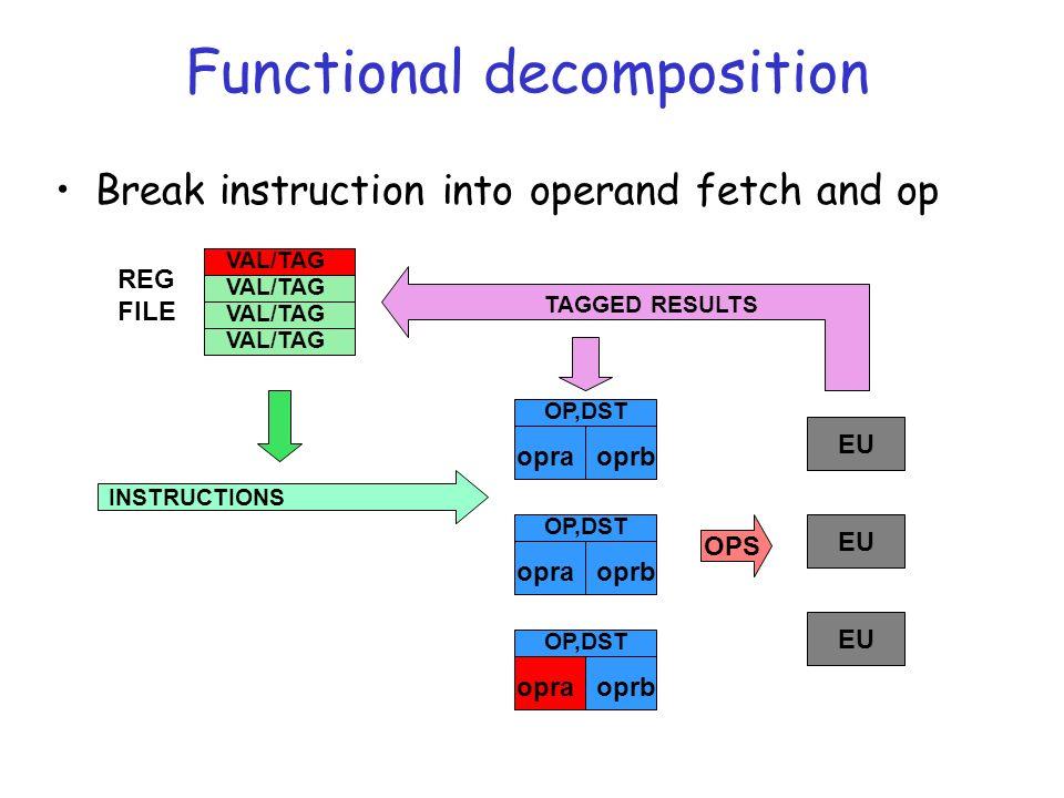 EU Functional decomposition Break instruction into operand fetch and op OP,DST opraoprb OP,DST opraoprb EU OPS TAGGED RESULTS INSTRUCTIONS VAL/TAG REG FILE OP,DST opraoprb