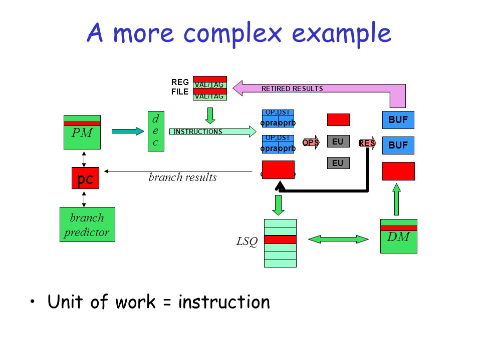 A more complex example Unit of work = instruction OP,DST opraoprb OP,DST opraoprb OP,DST opraoprb EU OPS RETIRED RESULTS INSTRUCTIONS VAL/TAG REG FILE BUF RES PM PC branch predictor decdec LSQ DM branch results pc