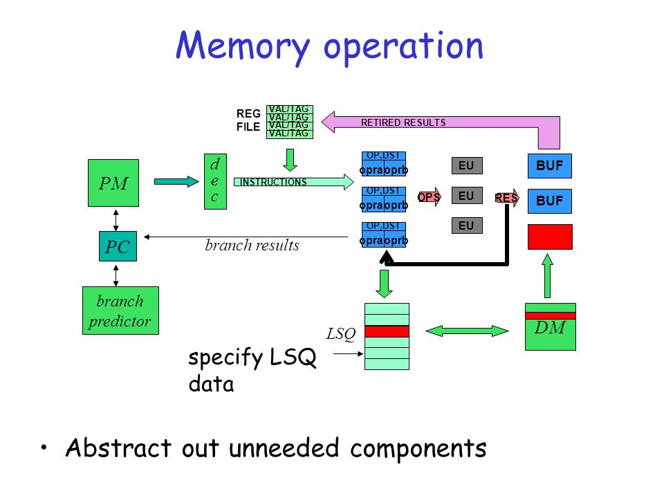 Memory operation Abstract out unneeded components OP,DST opraoprb OP,DST opraoprb OP,DST opraoprb EU OPS RETIRED RESULTS INSTRUCTIONS VAL/TAG REG FILE BUF RES PM PC branch predictor decdec LSQ DM branch results specify LSQ data