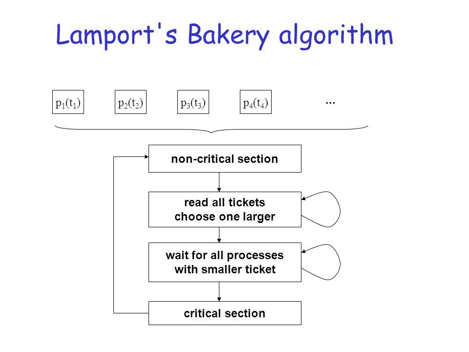 Lamport s Bakery algorithm...