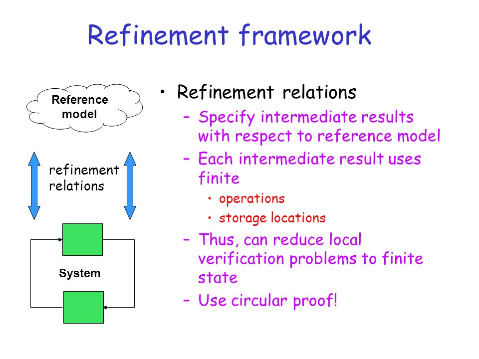 Refinement framework Reference model System Refinement relations –Specify intermediate results with respect to reference model –Each intermediate result uses finite operations storage locations –Thus, can reduce local verification problems to finite state –Use circular proof.