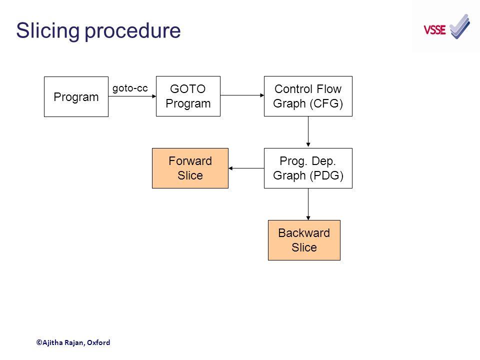 Slicing procedure Program GOTO Program goto-cc Control Flow Graph (CFG) Prog.