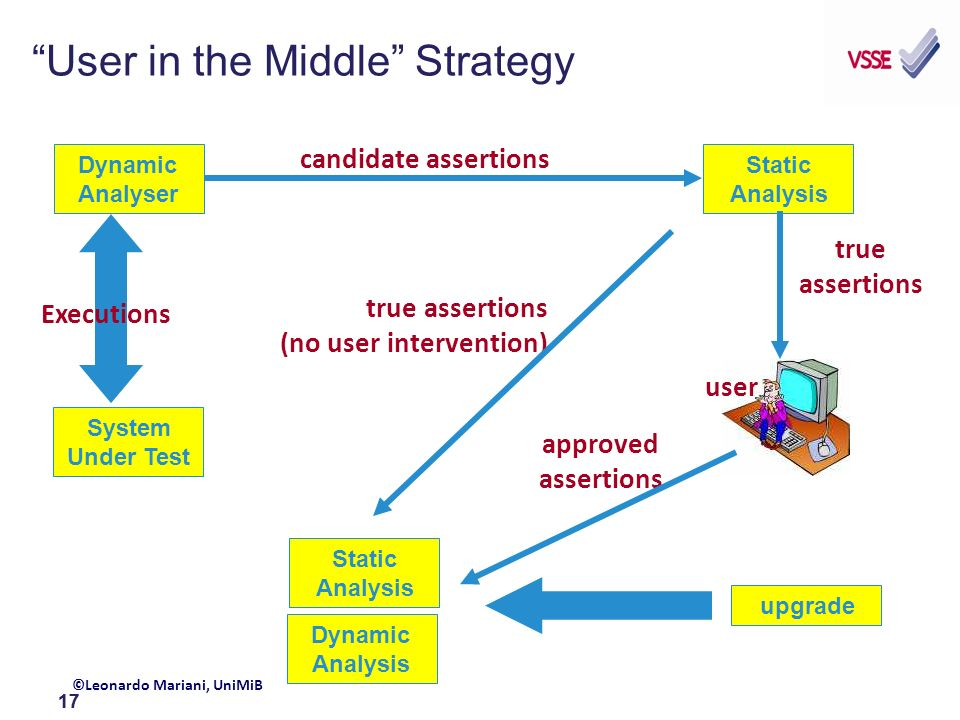 17 User in the Middle Strategy Dynamic Analyser System Under Test Executions Static Analysis user candidate assertions ©Leonardo Mariani, UniMiB true assertions approved assertions Static Analysis upgrade Dynamic Analysis true assertions (no user intervention)