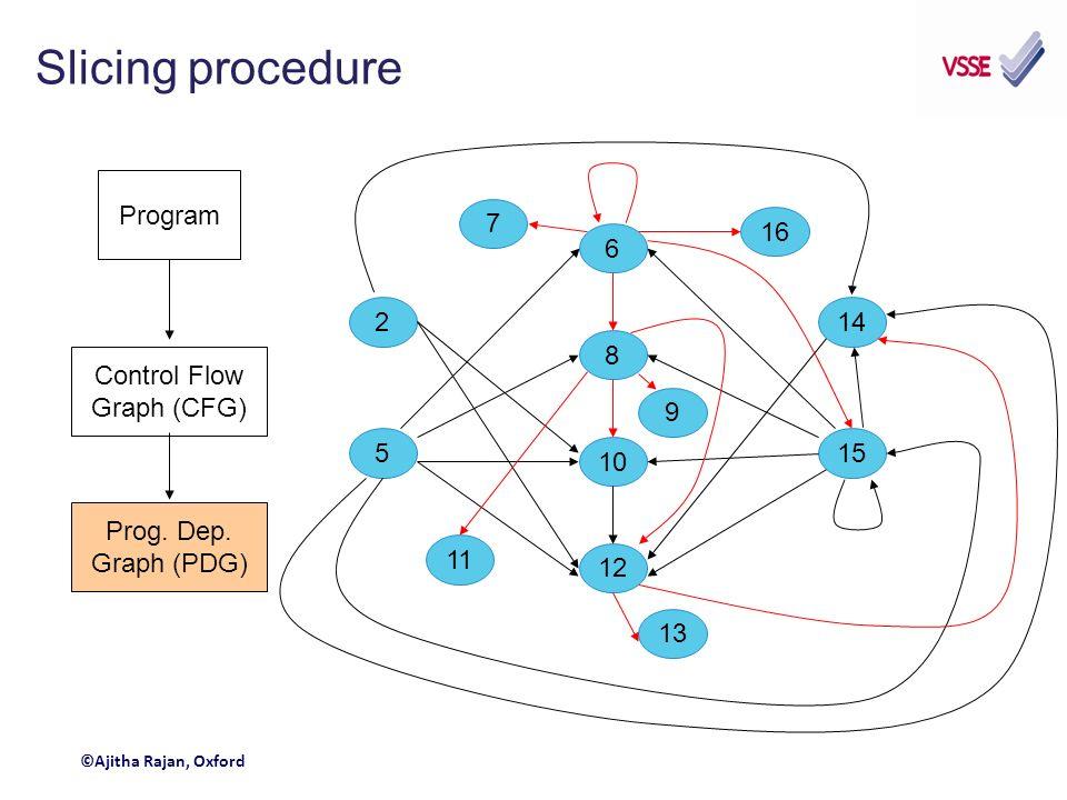 Slicing procedure Program Control Flow Graph (CFG) Prog.