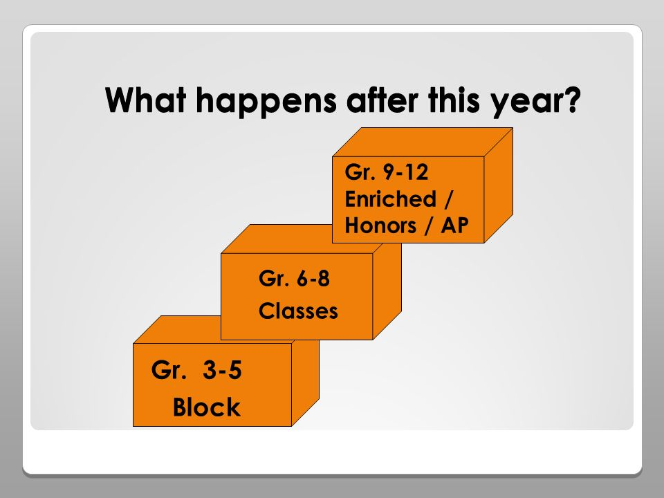 What happens after this year Gr. 3-5 Block Gr. 6-8 Classes Gr. 9-12 Enriched / Honors / AP