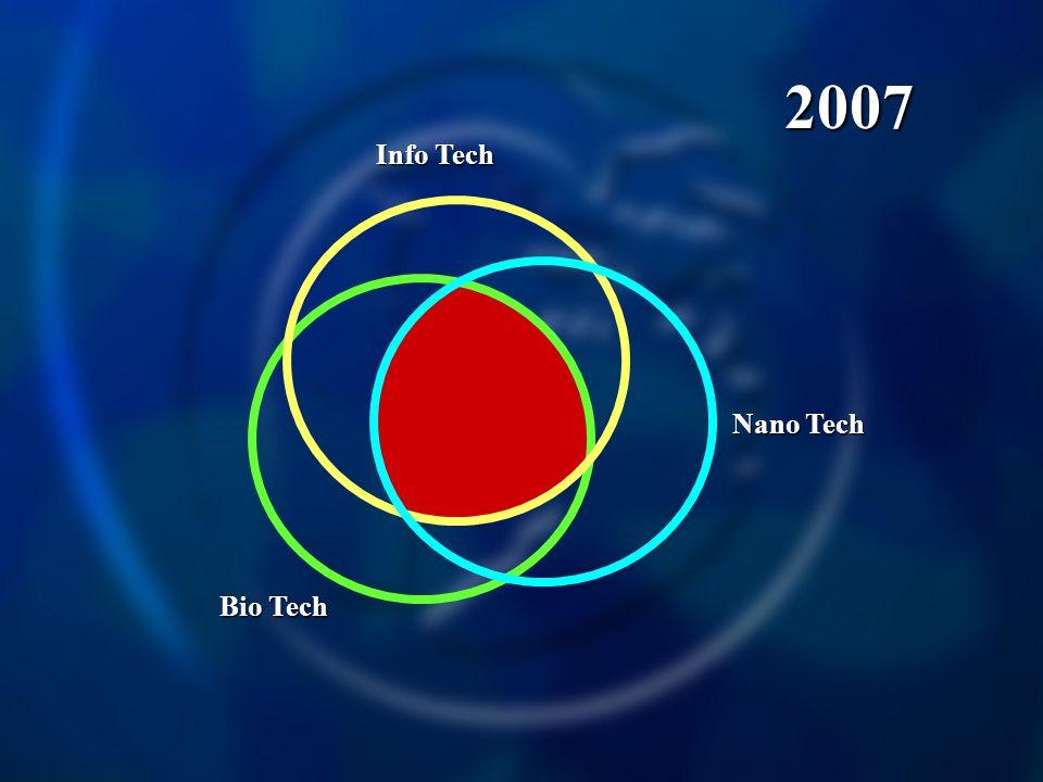 Info Tech Nano Tech Bio Tech 2007
