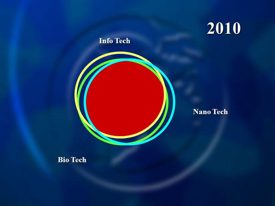 Info Tech Nano Tech Bio Tech 2010