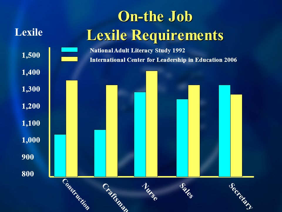 On-the Job Lexile Requirements Construction 1,500 1,400 1,300 1,200 1,100 1,000 900 800 Lexile CraftsmanNurseSalesSecretary National Adult Literacy Study 1992 International Center for Leadership in Education 2006