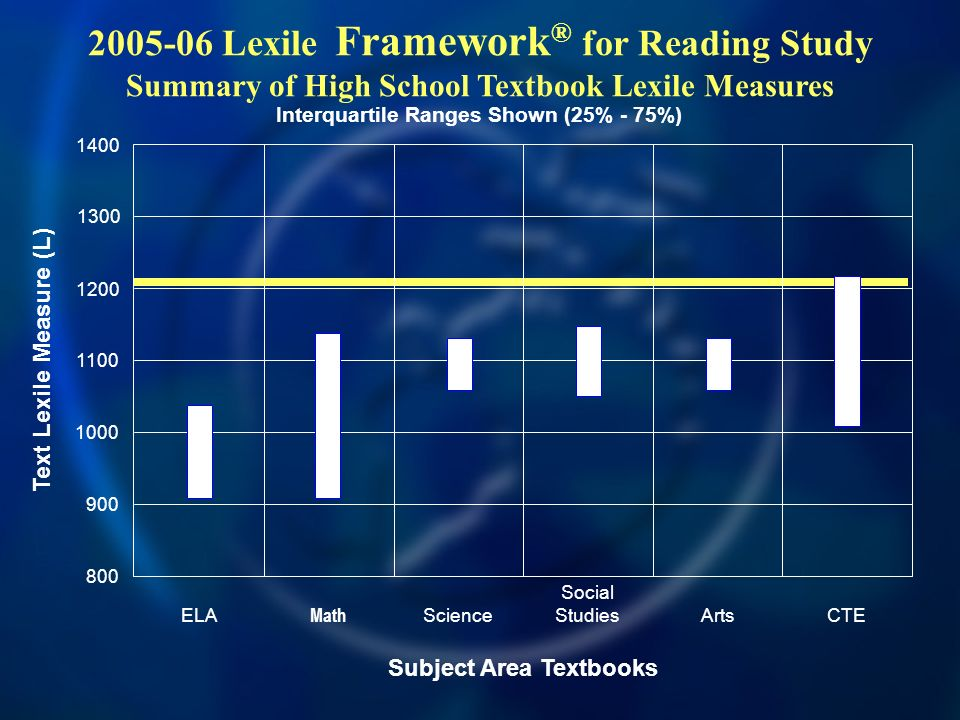 2005-06 Lexile Framework ® for Reading Study Summary of High School Textbook Lexile Measures 800 1000 1400 1200 Text Lexile Measure (L) ELAScience Social StudiesArtsCTE Math Subject Area Textbooks 1300 1100 900 Interquartile Ranges Shown (25% - 75%)
