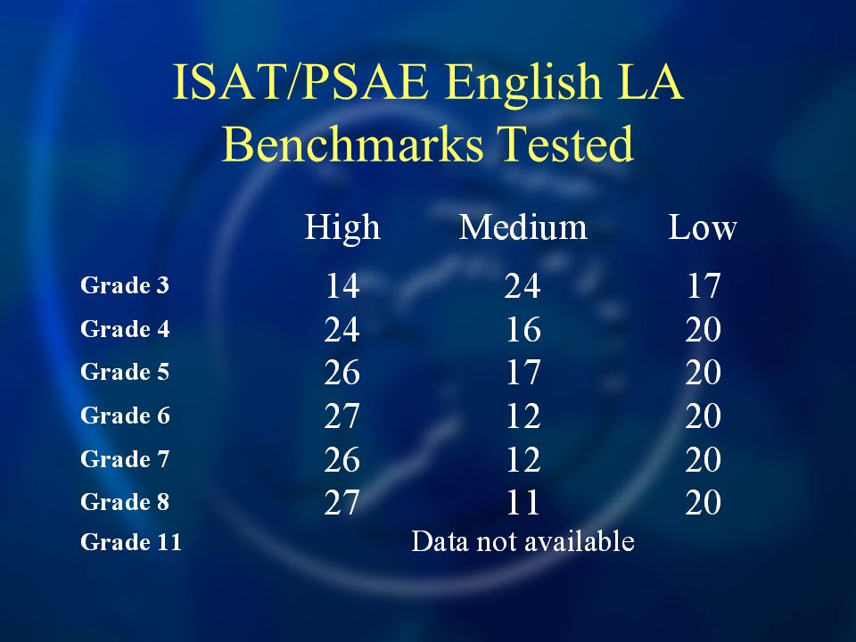 ISAT/PSAE English LA Benchmarks Tested