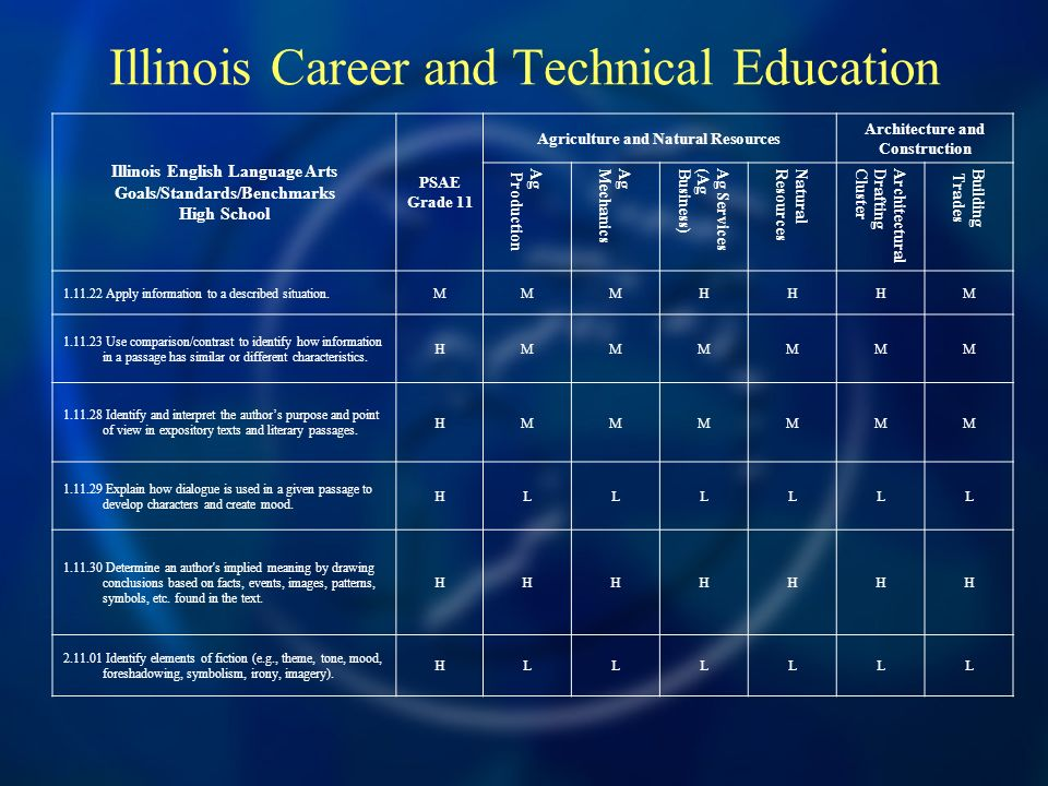 Illinois Career and Technical Education Illinois English Language Arts Goals/Standards/Benchmarks High School PSAE Grade 11 Agriculture and Natural Resources Architecture and Construction Ag Production AgMechanics Ag Services(AgBusiness) NaturalResources ArchitecturalDraftingCluster Building Trades 1.11.22 Apply information to a described situation.