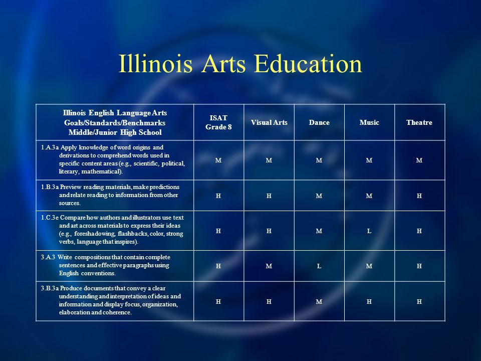 Illinois Arts Education Illinois English Language Arts Goals/Standards/Benchmarks Middle/Junior High School ISAT Grade 8 Visual ArtsDanceMusicTheatre 1.A.3a Apply knowledge of word origins and derivations to comprehend words used in specific content areas (e.g., scientific, political, literary, mathematical).