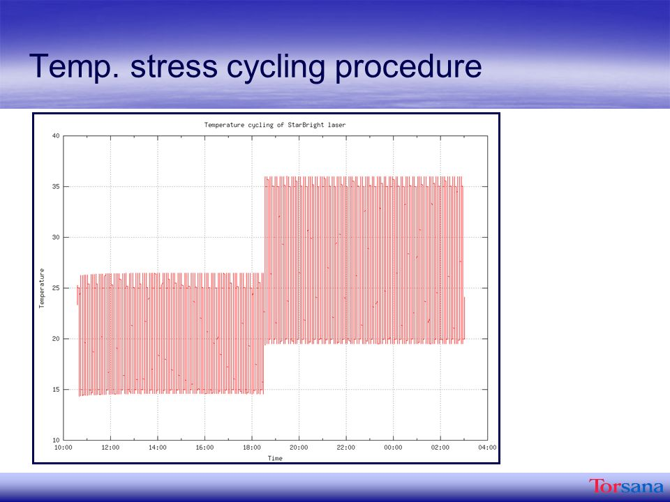 Temp. stress cycling procedure