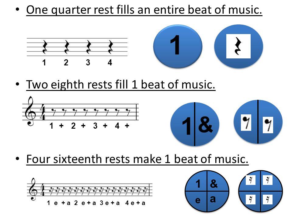 One quarter rest fills an entire beat of music. Two eighth rests fill 1 beat of music. Four sixteenth rests make 1 beat of music. 1 1 & 1 e & a 1234 1