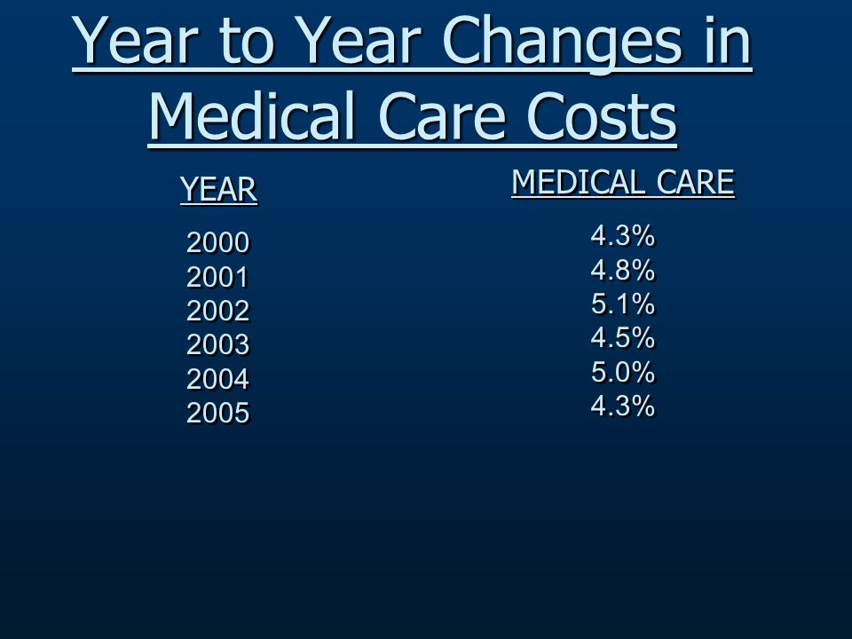 YEAR 2000 2001 2002 2003 2004 2005 YEAR 2000 2001 2002 2003 2004 2005 MEDICAL CARE 4.3% 4.8% 5.1% 4.5% 5.0% 4.3% MEDICAL CARE 4.3% 4.8% 5.1% 4.5% 5.0% 4.3% Year to Year Changes in Medical Care Costs